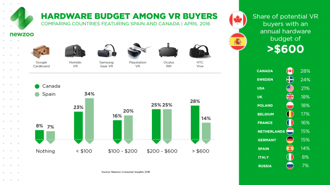 12% of Americans Will Buy VR