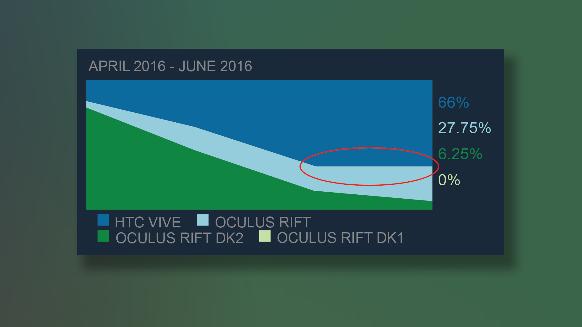 Oculus Rift Halts HTC Vive Market Share Expansion - Road to VR