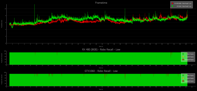 1060, 480 low graph interval
