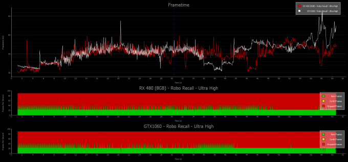 1060, 480 ultra custom graph interval
