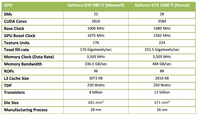980ti-vs-1080ti-table