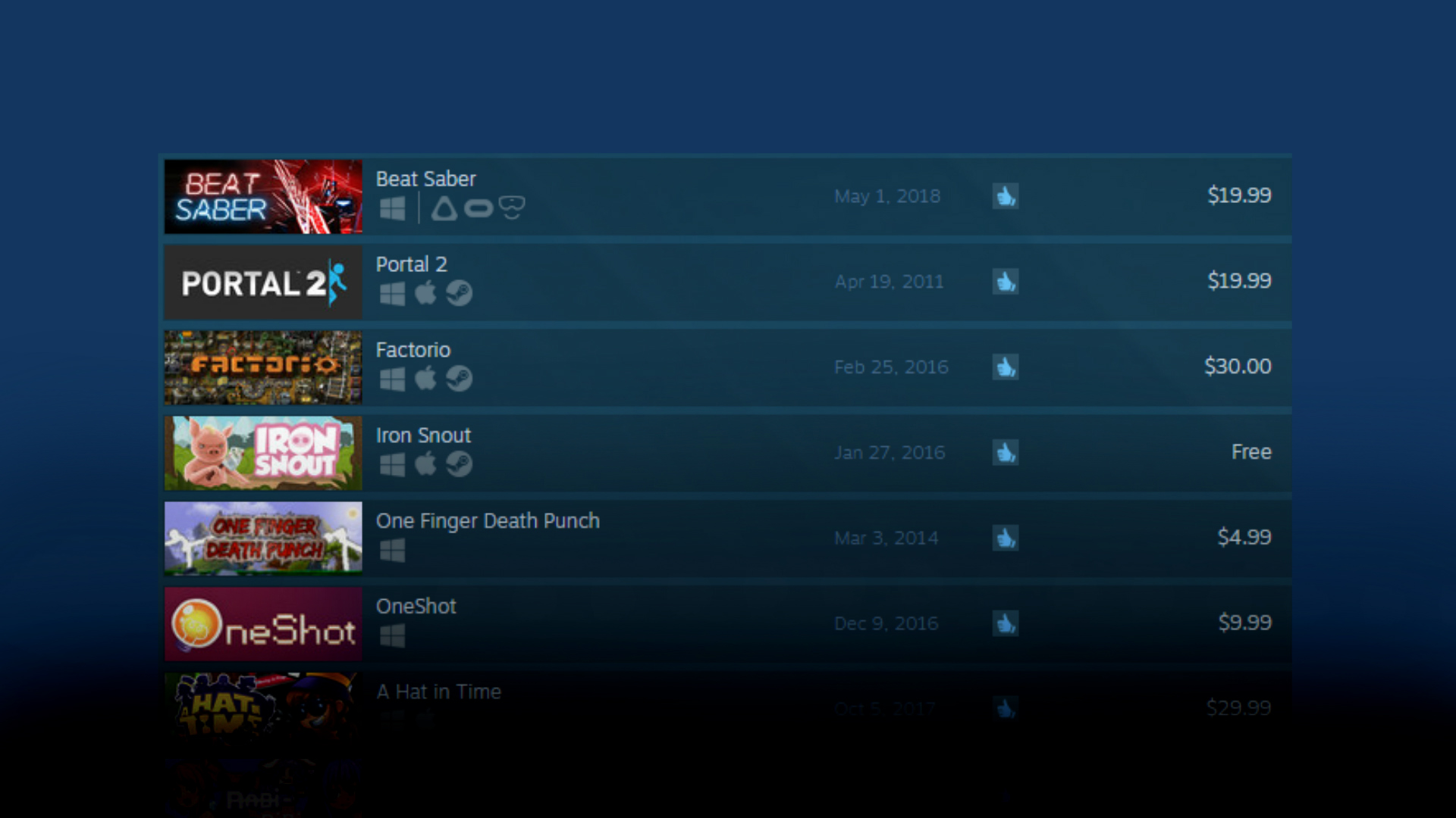 Beat Saber' is Now the Highest Rated Title on Steam – VR or